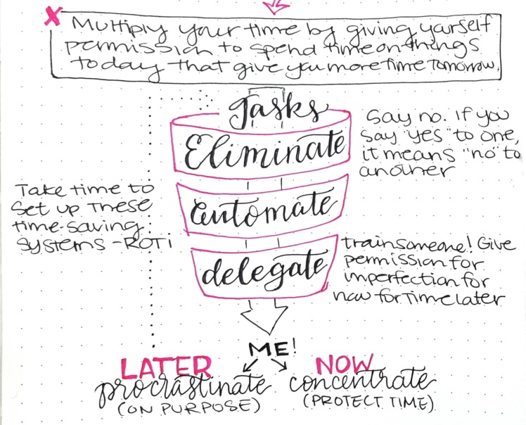 Get productive in your bullet journal by using this focus process